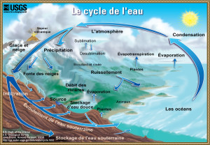 watercycle-french